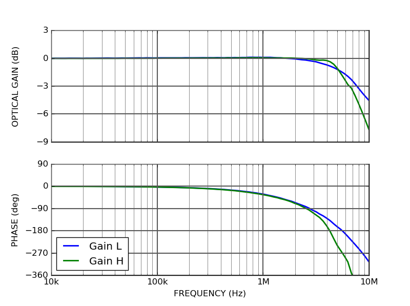 QCL100 - Modulation bandwidth