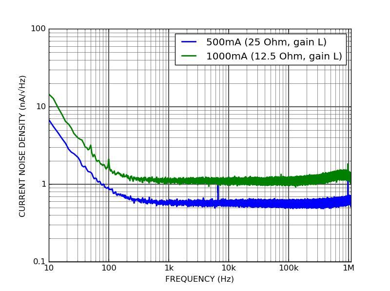 QCL100 - Current noise