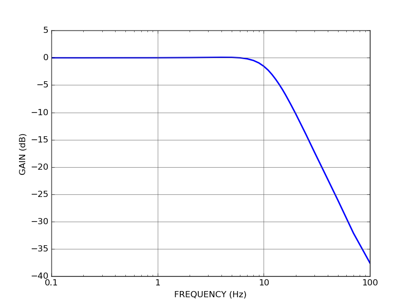 QCL100 Quantum Cascade Laser driver external setpoint modulation