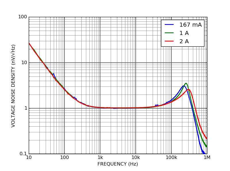 QPS100P low noise linear power supply voltage noise density