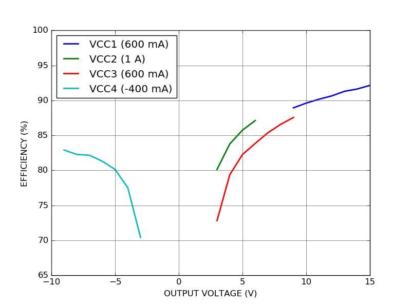 SPS100 conversion efficiency