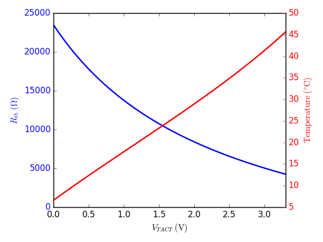 TEC100L-50 Thermistor vs V_TACT