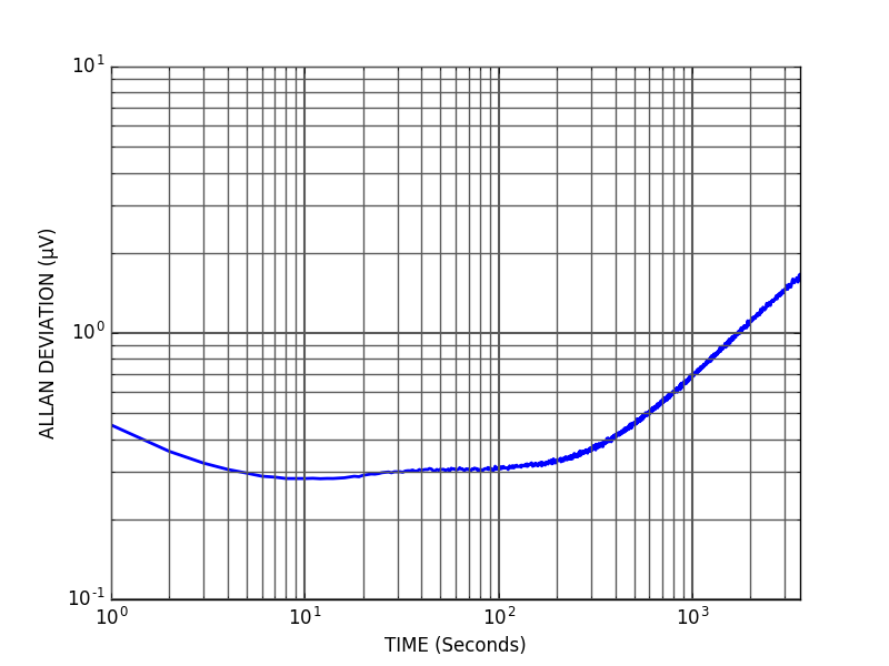 VREF100 Allan deviation
