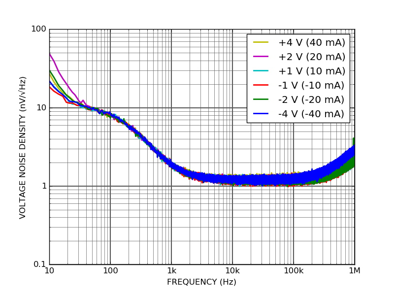 Voltage noise density